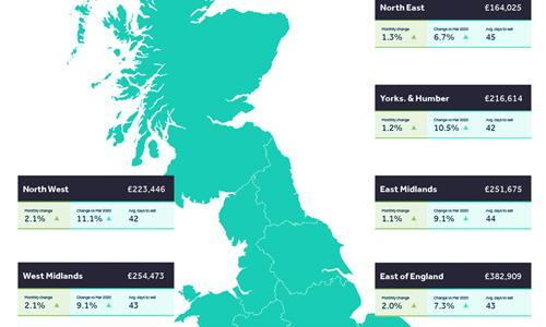 New price record as Wales and the north lead the way and London stands still